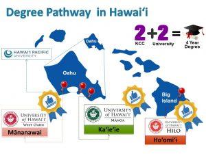 ハワイ大学、ハワイ留学